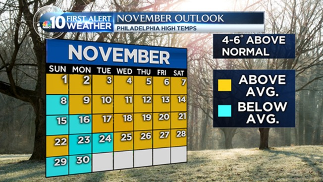 November Forecast: Warm and Dry