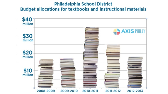 Philly's Textbook Tracking System Is a Disaster
