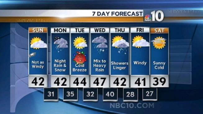 Dave tells you what to expect weather-wise over the Holidays.