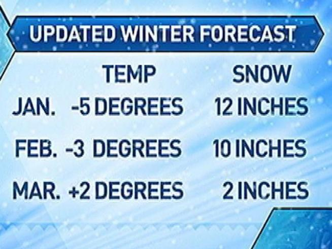 Unprecedented changes have Glenn calling for colder temps and more snow.