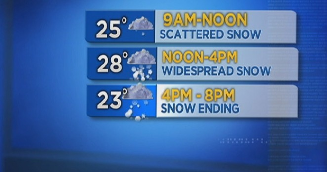Snowstorm Timeline & Expected Totals