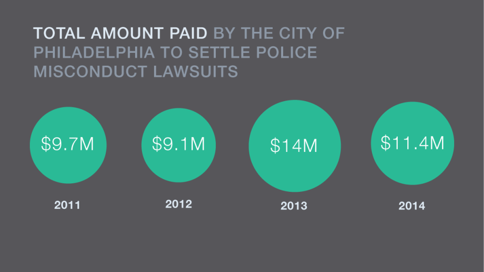 Philadelphia Spends Millions Every Year to Settle Claims of Police Misconduct