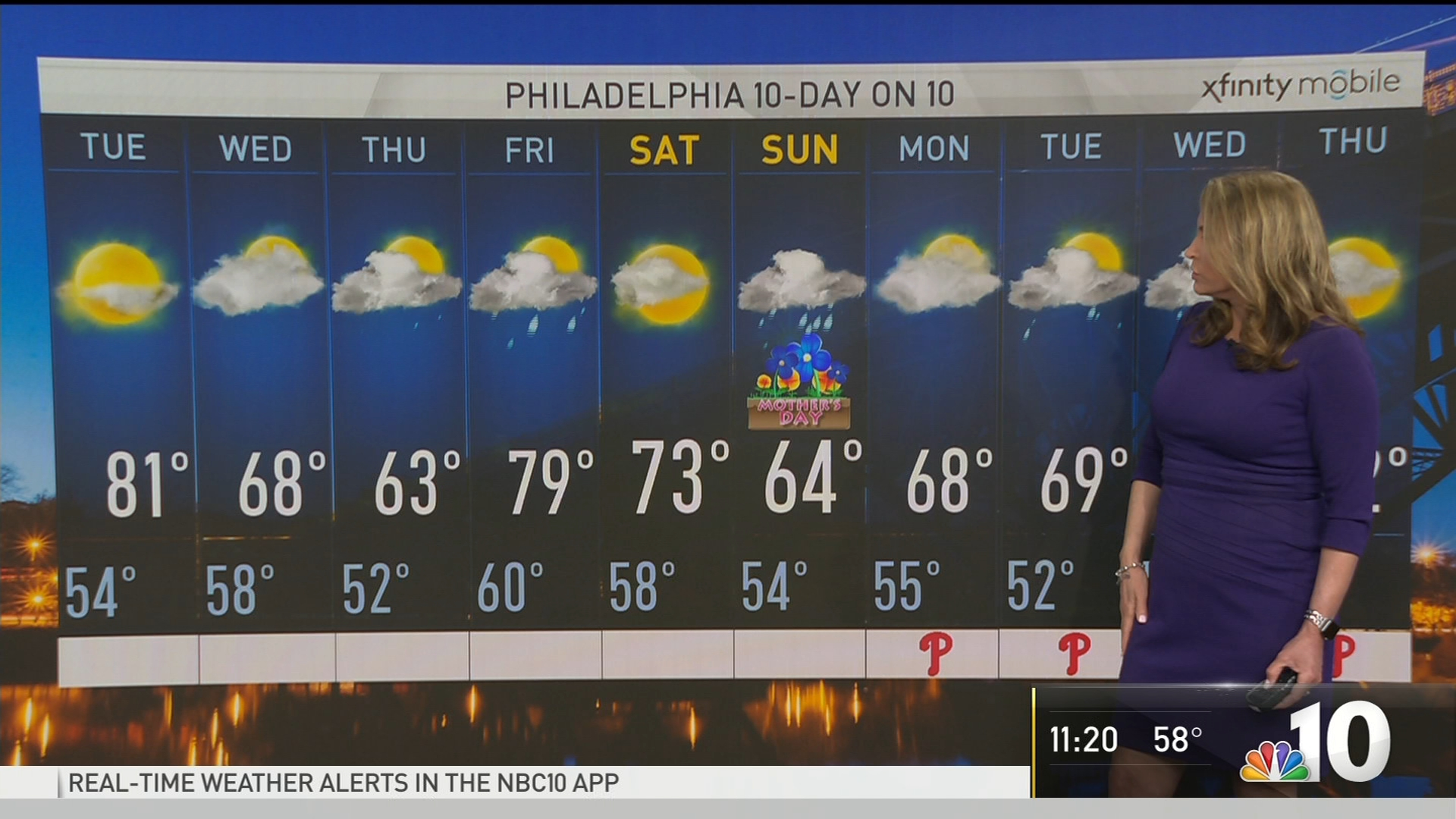 NBC10 First Alert Weather: Rain to Return Later This Week